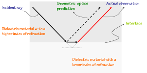 Beam shape corrections to the Law of Reflection