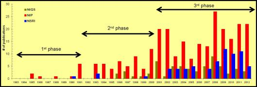 3 phases are seen when the number of publications is plotted in years for the 3 institutes.